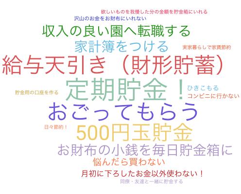 【結果発表!!】保育士さんの貯金事情 !!(゚Д゚ノ)ノ